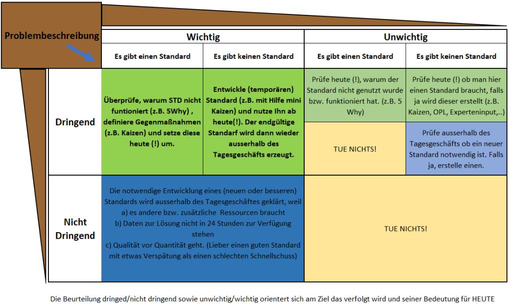 Diagram mit Eisenhower-Matrix, der Frage nach dem Standard und Handlungsanweisung in den Feldern